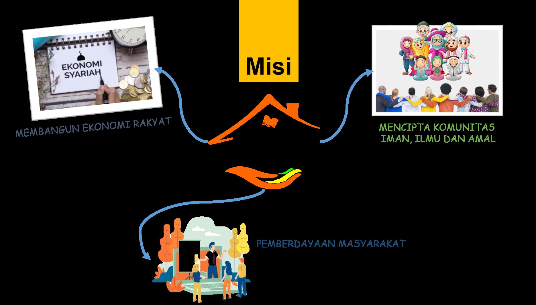 misi-ric
